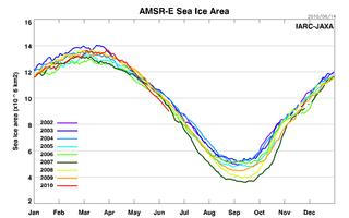AMSRE_Sea_Ice_Area