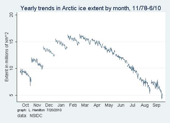 Cycle_Arctic_extent_2