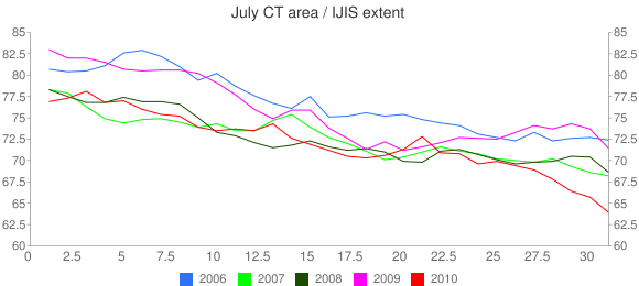 Area vs Extent - Arctic Sea Ice