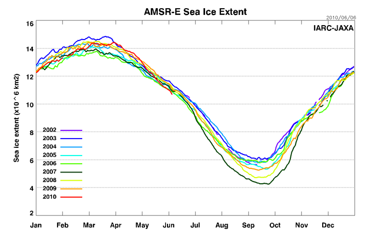 AMSRE_Sea_Ice_Extent