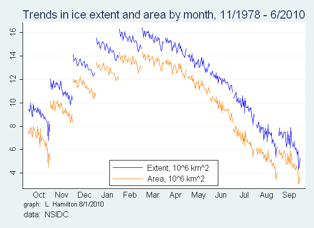 Cycle_Arctic_extent_4