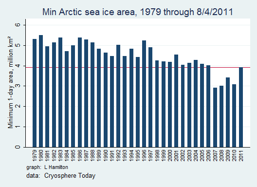 Sea_ice_N_min_to_date