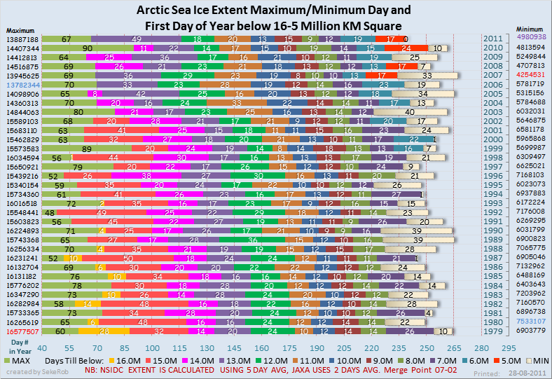 ArcticSIEDaysMillionStepMelts