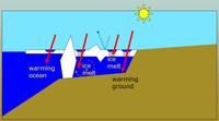 Landfast_schematic_with_sun_600px