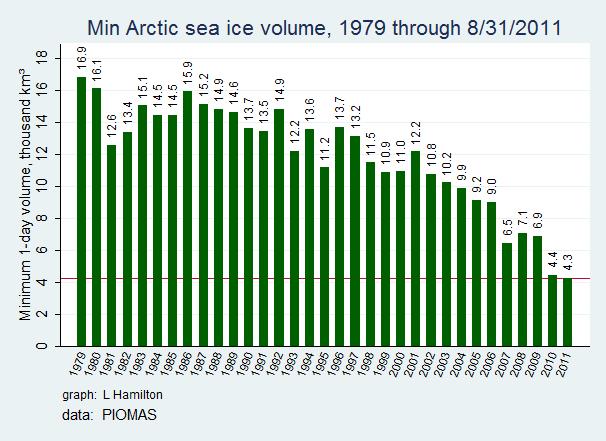 Sea_ice_VOL_min_to_date