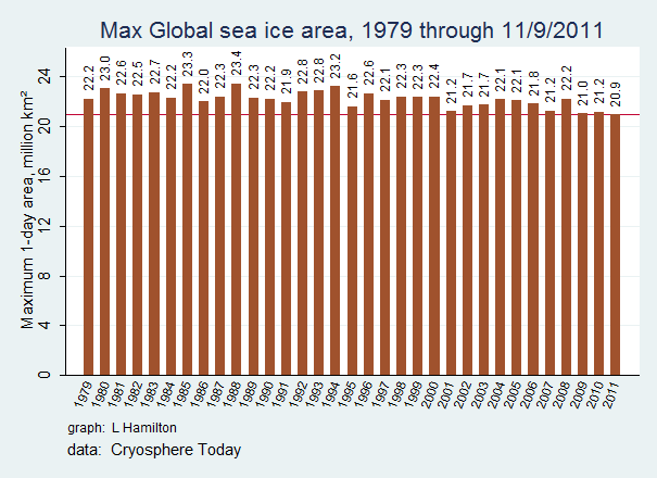 Sea_ice_CTglobal_max_to_date