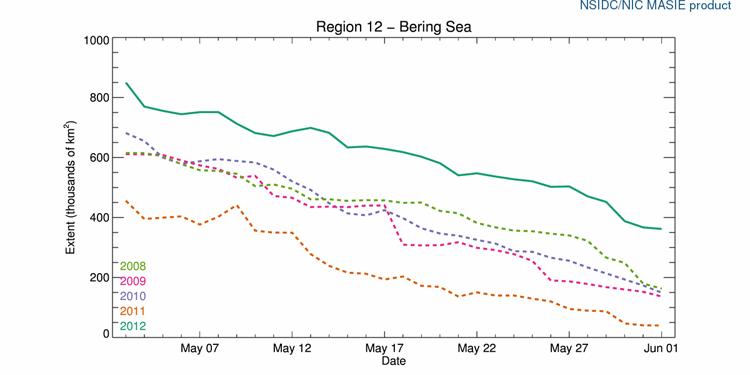 R12_Bering_Sea_ts