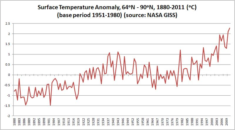 North-latitudes-surface-temp-trend-annual-thru2011