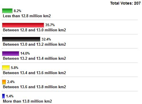 Poll 2012 CT max SIA
