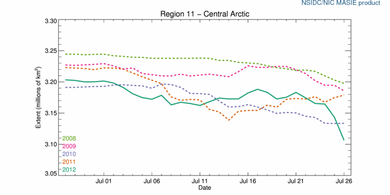 R11_Central_Arctic_ts