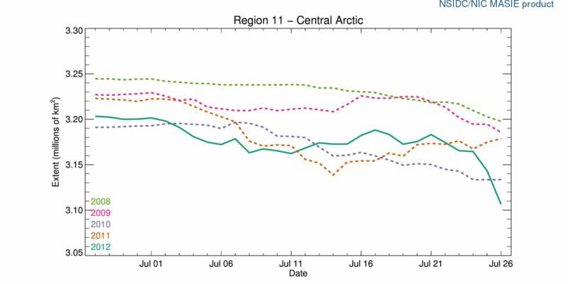 R11_Central_Arctic_ts