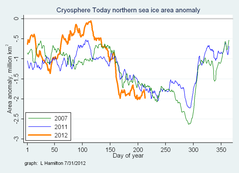 Sea_ice_N_anomaly_to_date