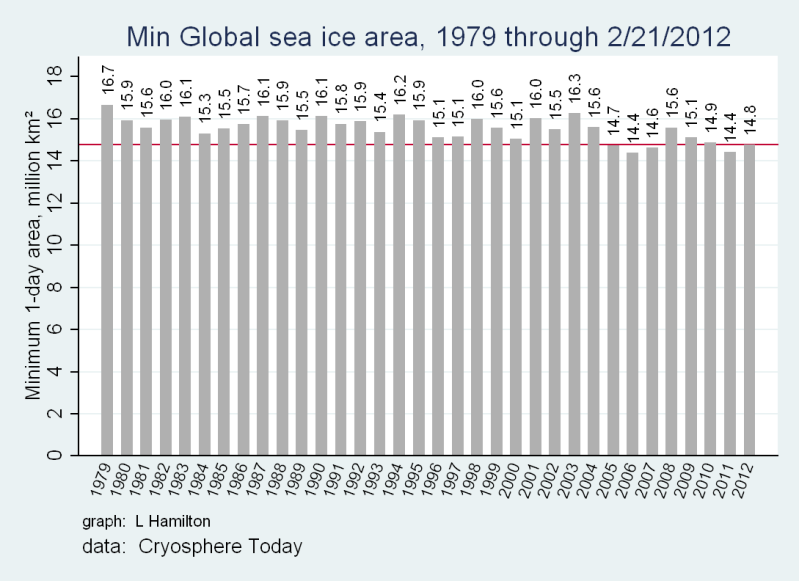 Sea_ice_CTglobal_min_to_date