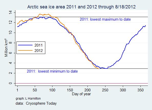 Sea_ice_N_2011_2012
