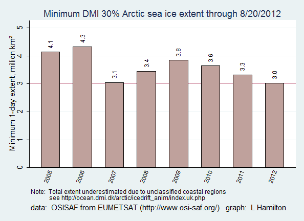 Sea_ice_DMI_min_to_date
