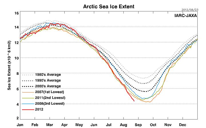 Record Dominoes 6 Ijis Sea Ice Extent Arctic Sea Ice