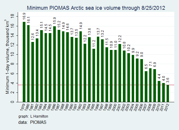 Sea_ice_PIOMAS_min_to_date