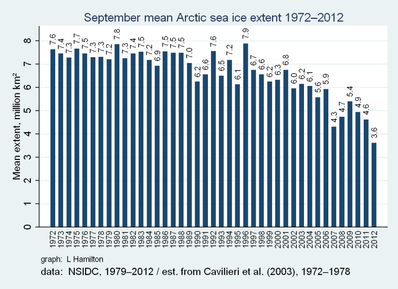 2012_sea_ice_NSIDC_extended