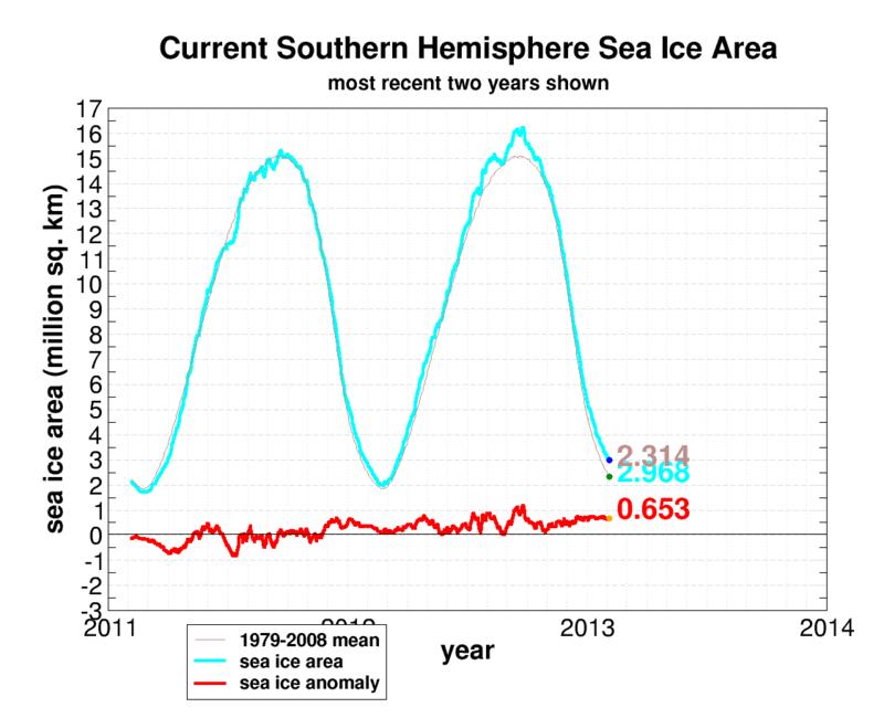 Seaice.recent.antarctic