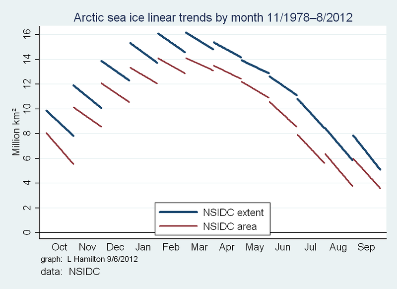 2012_Cycle_Arctic_trends