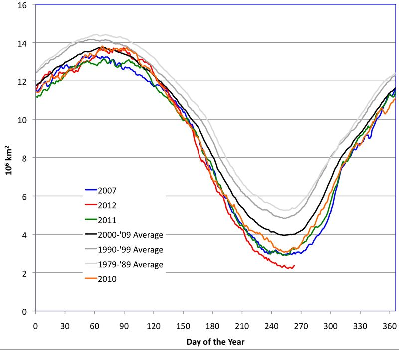 Arctic_Ice_Averages