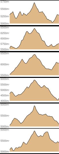 Mountain Profiles