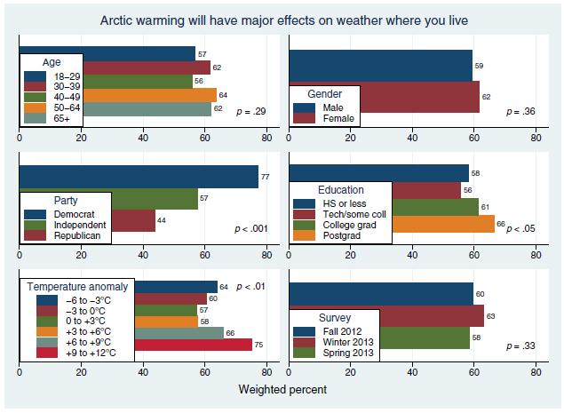 Arcticwarmingpublicbelief