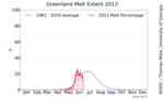 Greenland_melt_area_plot