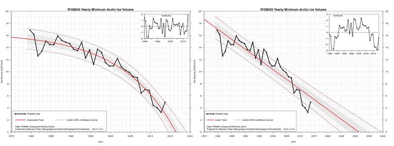 Piomaslinearexponential
