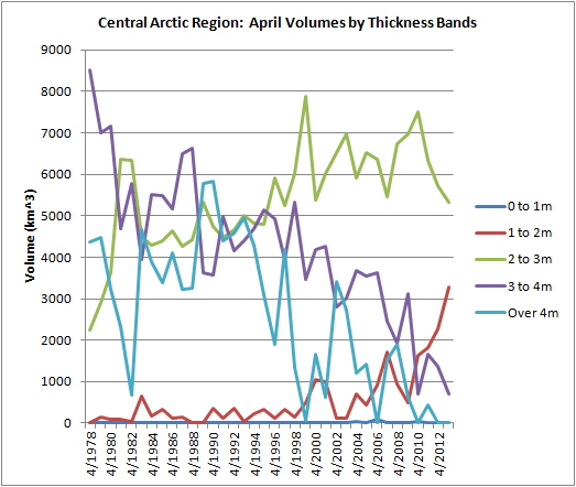 Central arctic april volume