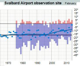 Svalbard Feb 2014