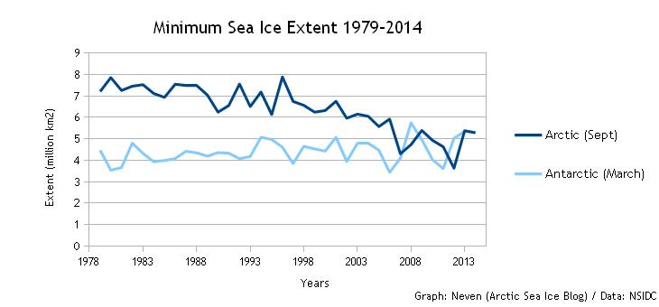 Minimum SIE 1979-2014