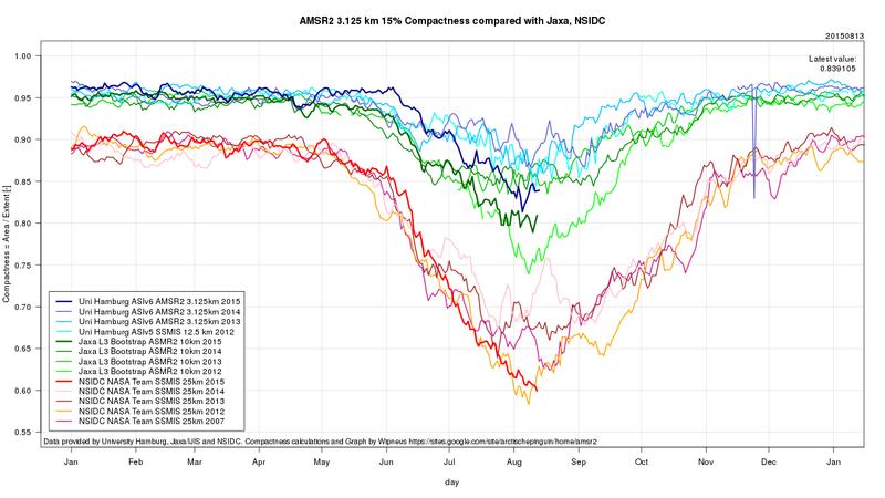 Amsr2-compact-compare