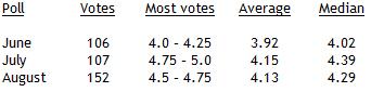 ASIF polls 2015