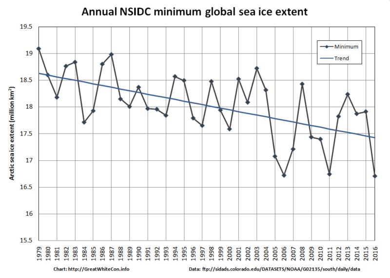 Global-Extent-2016-02-18