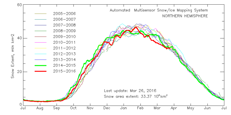 Multisensor_4km_nh_snow_extent_by_year_graph