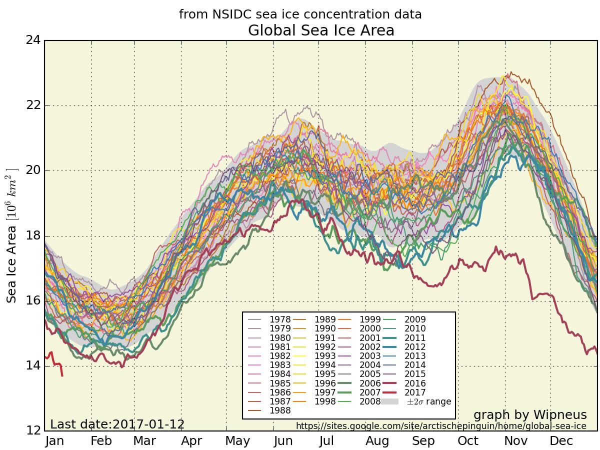 2016 Arctic ice area