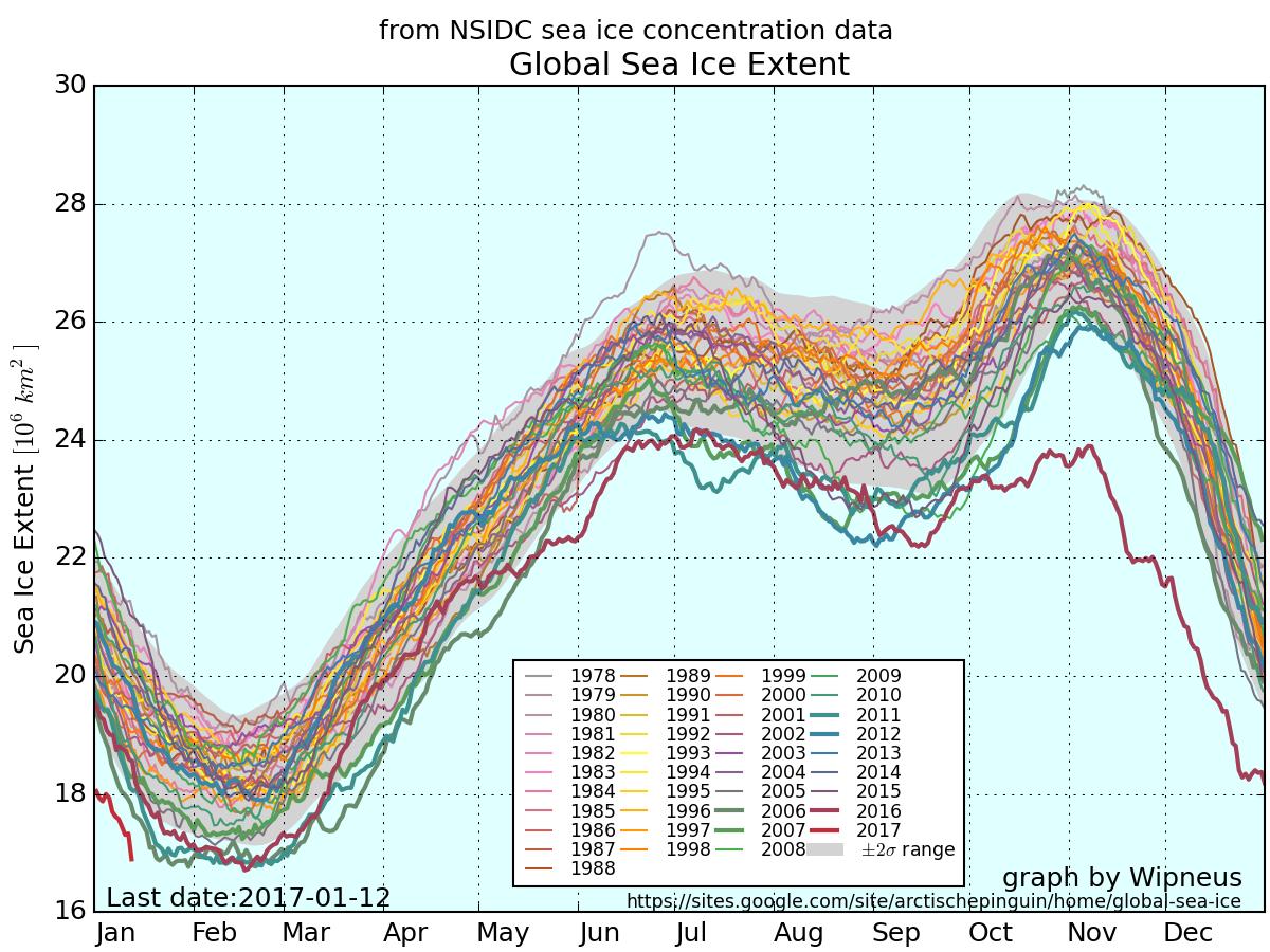 2016 Arctic Ice Extent