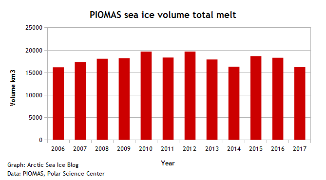 PIOMAS sea ice volume max-min