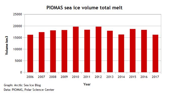 PIOMAS sea ice volume max-min