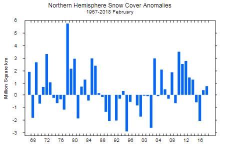 Rutgers NH snow cover anomaly Feb