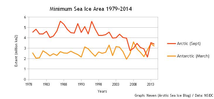 Minimum SIA 1979-2014
