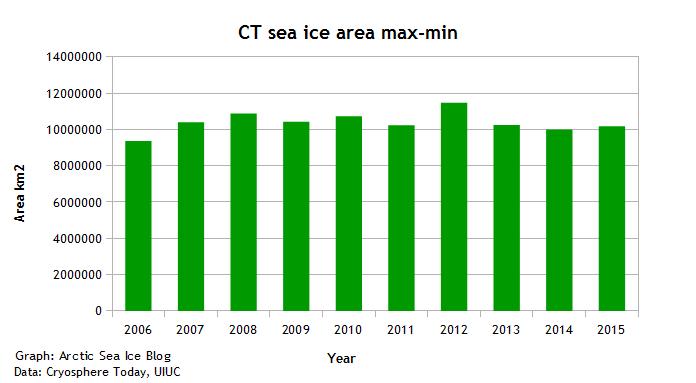 CT SIA max-min