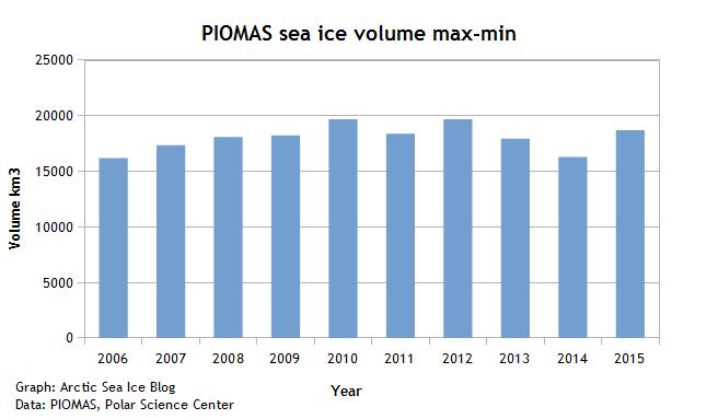 PIOMAS max-min