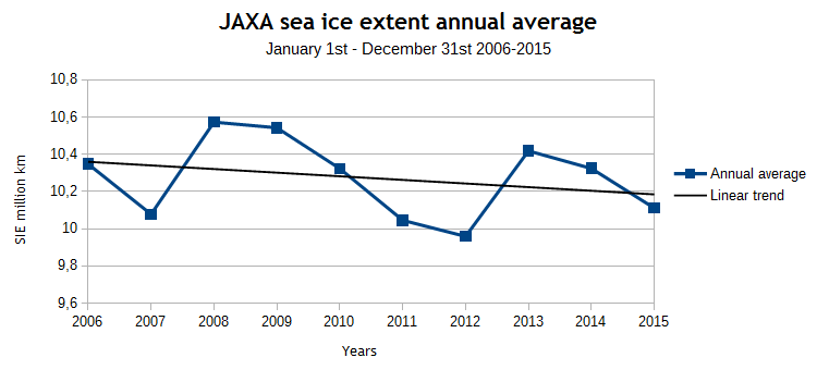 JAXA SIE annual average