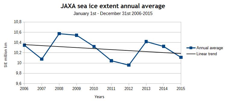JAXA SIE annual average
