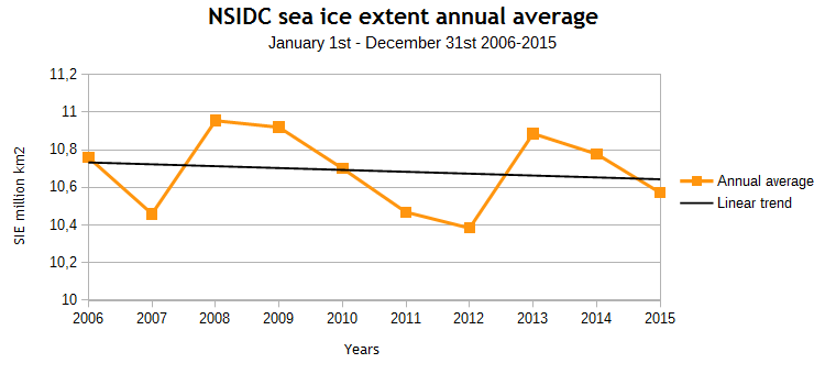 NSIDC SIE annual average