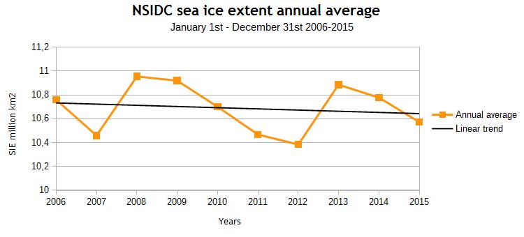 NSIDC SIE annual average
