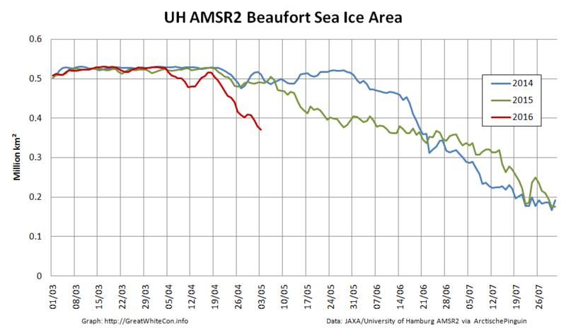 2016-05-03-Beaufort-AMSR2-Area