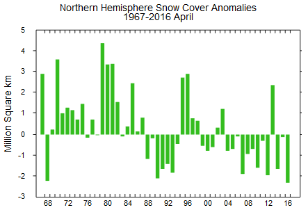 Rutgers GSL snow cover anomaly April 2016